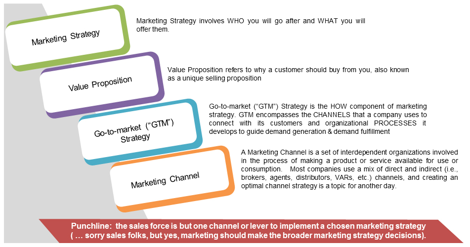 sales strategies for fmcg Sales promotion of fmcg in indian marketintroduction sales promotions have become a vital tool for marketers and its importance has been increasi.