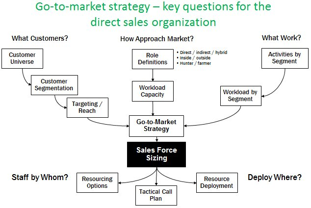 Go-to-market strategy - Key Questions