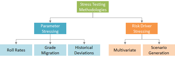 How to select a stress testing methodology?