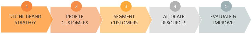 Standard Segmentation & Targeting Process Flow