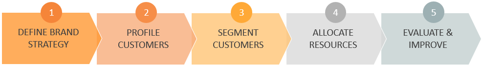 Standard Segmentation & Targeting Process Flow
