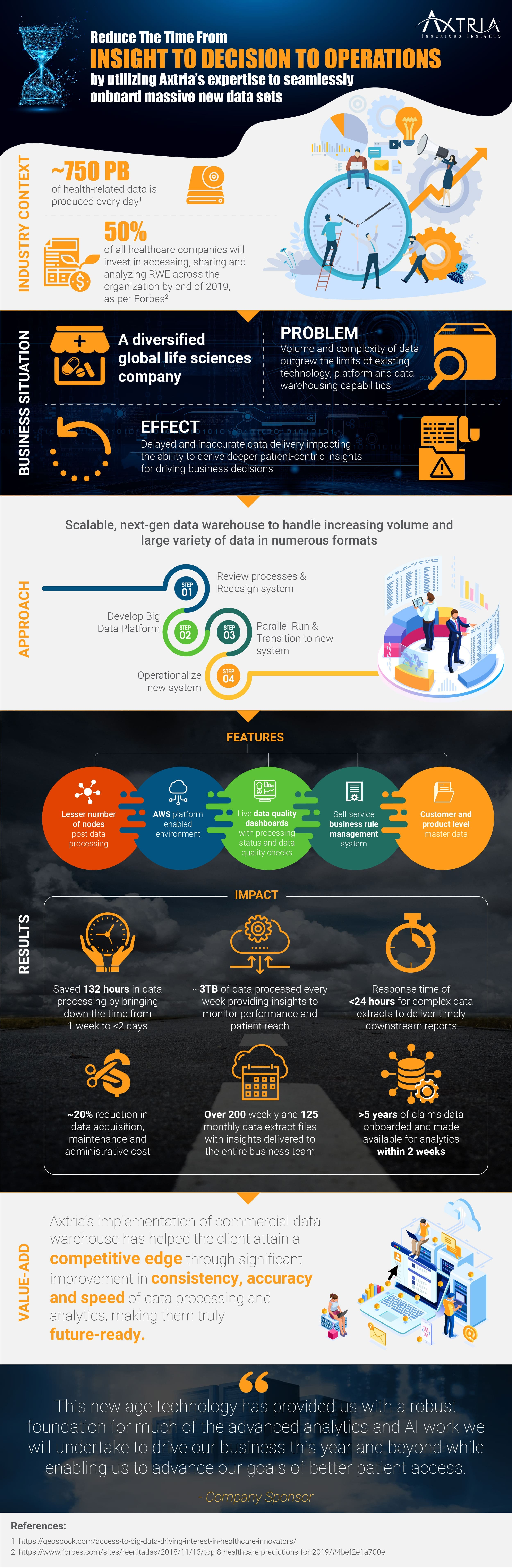 Axtria Infographic Commercial Data Management with Axtria DataMAx(TM)