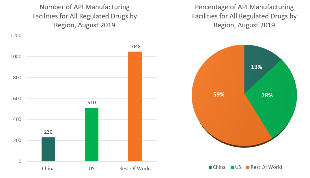 API Manufacturing Data