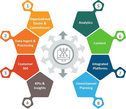 Omnichannel Marketing Framework