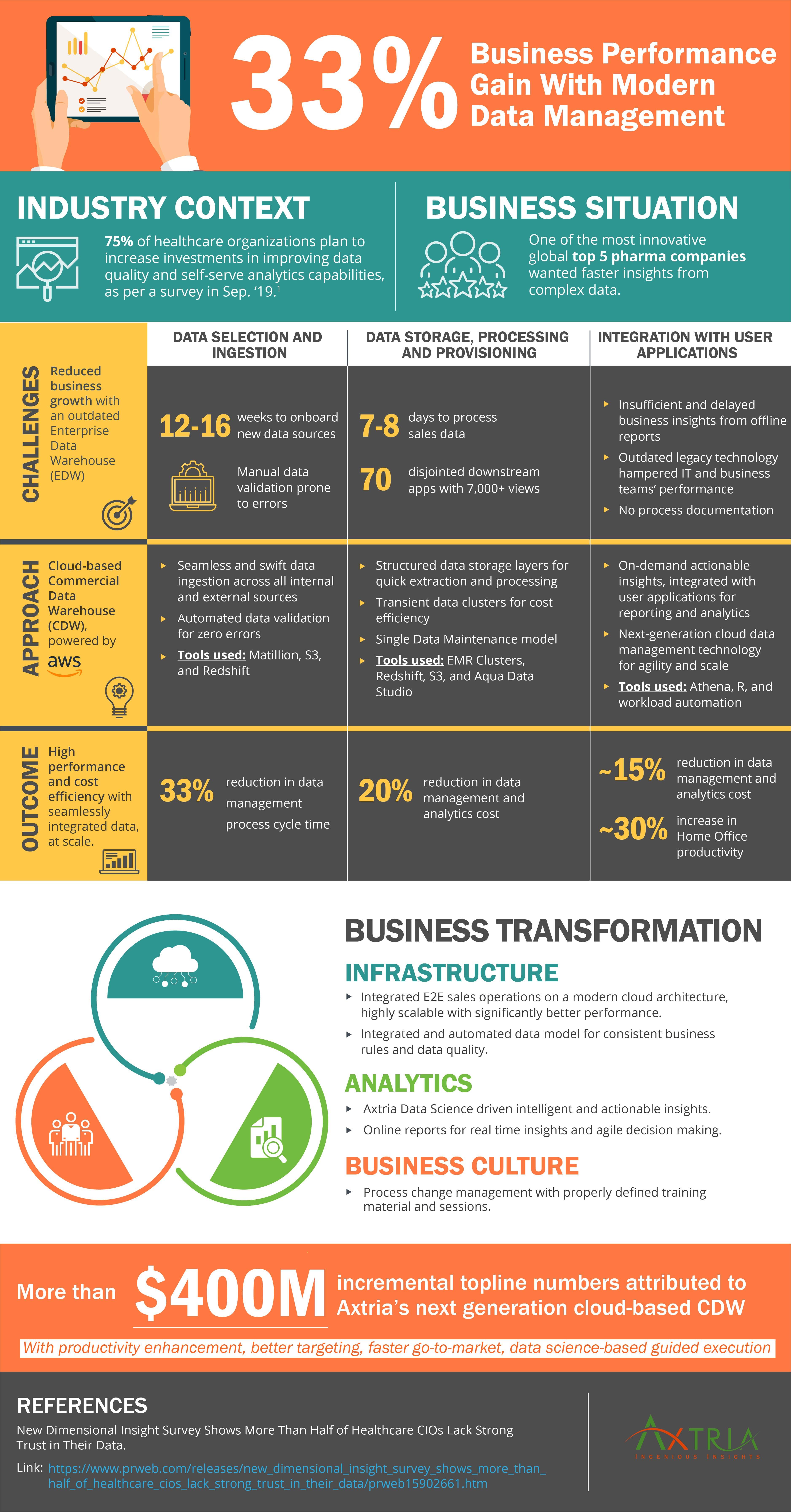 Modren data managment - Infographic