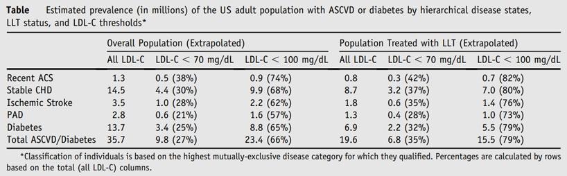 Estimation Target Population Size