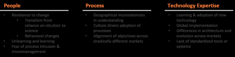 People - Process - Technology-1