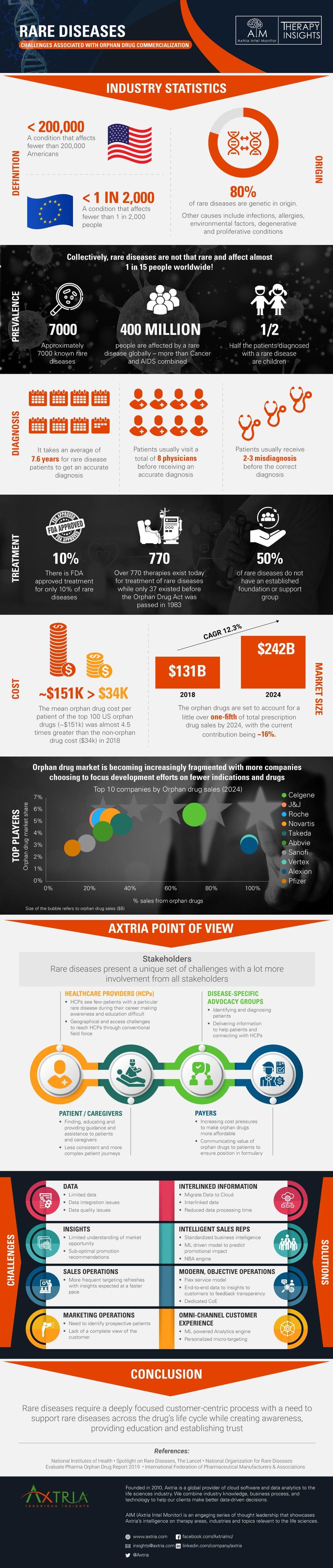 Rare-disease-infographic_v6