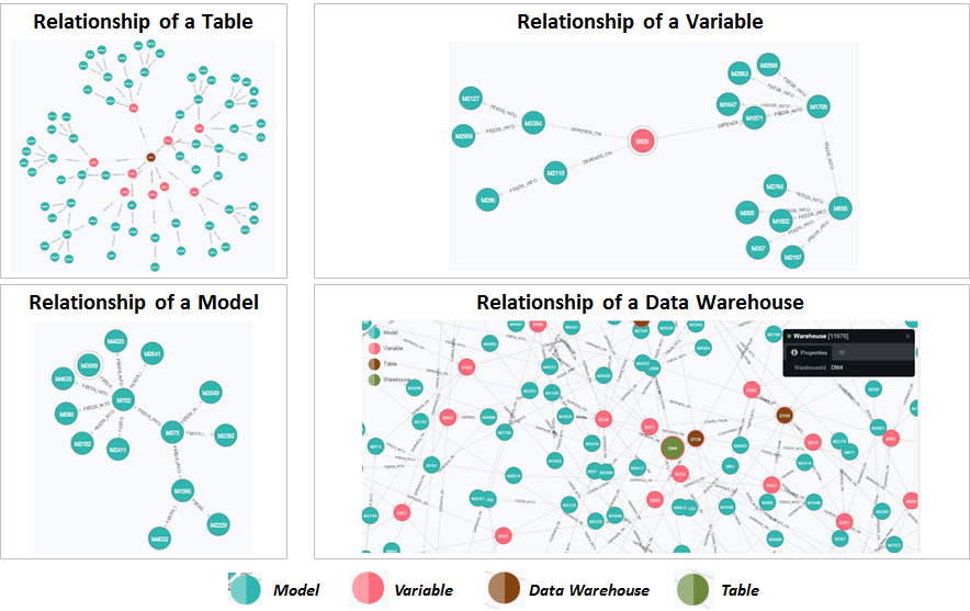 Analysis Of Complex Data Model Relationship With Visualization