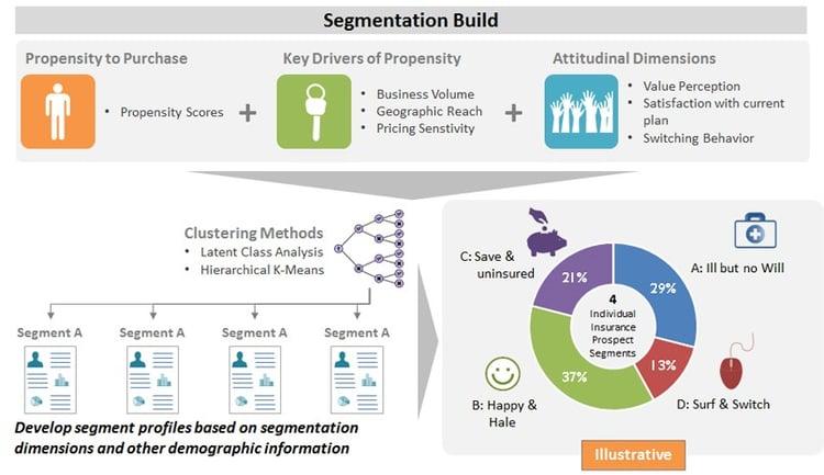 Segmentation Build