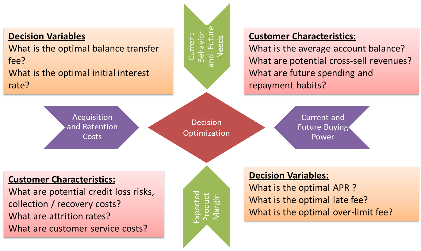 Customer Valuation Analytics For A Credit Card Issuer For Customized Targeting