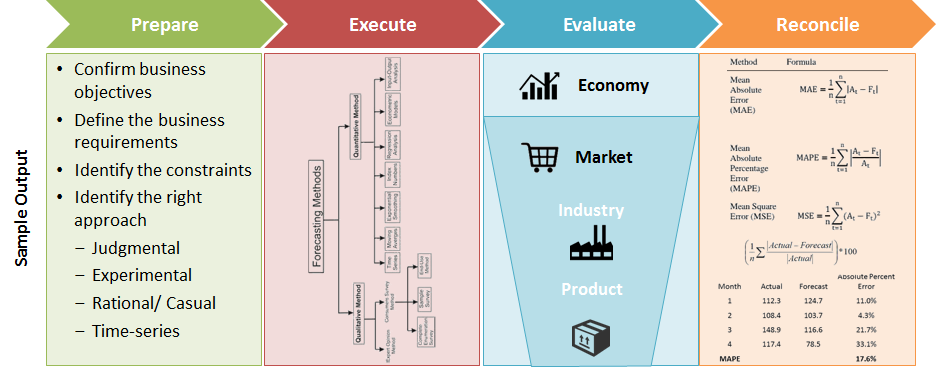 Demand Forecasting Enable Efficient Inventory Planning