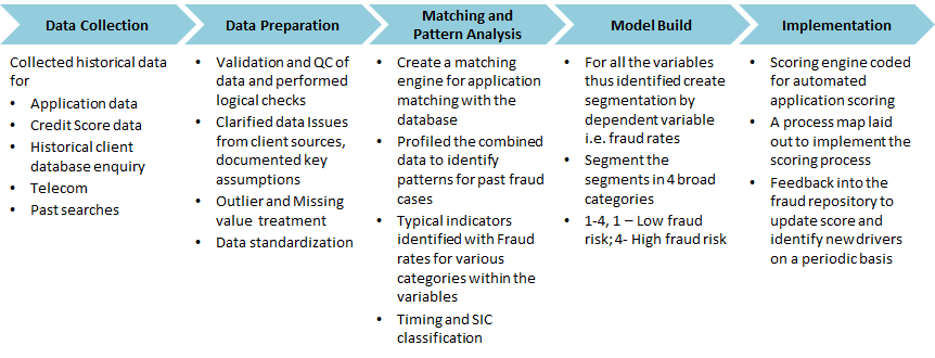 Axtria Helped Design and Develop Fraud Repository and Inquiry Database for the World's Largest Commercial Bureau