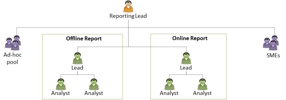 Field Sales Reporting And E2e Analytics