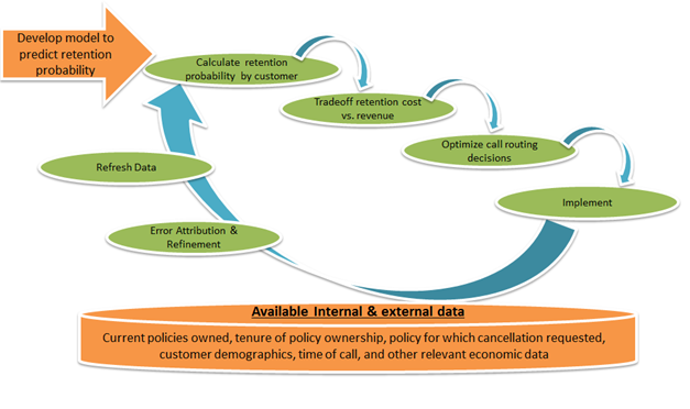 Insurance Carrier Deployed Predictive Models For Retention Of In-force Policyholders