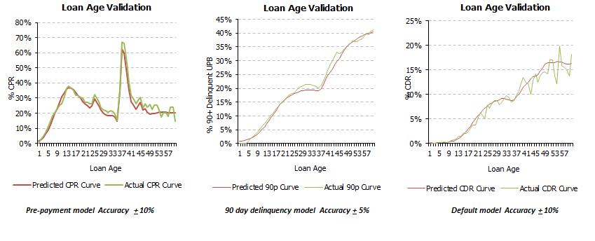 Loss Mitigation Engine Prepayment Delinquency Default Curves Optimization Engine for Mortgage Servicing Firm