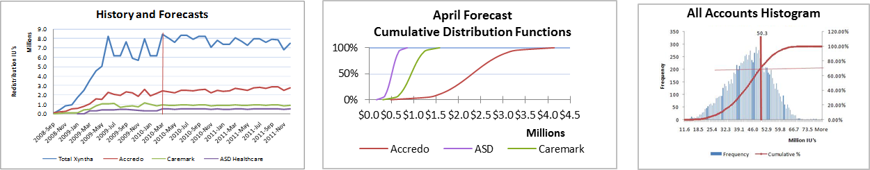 Major Accounts Probability Of Exceeding Goals