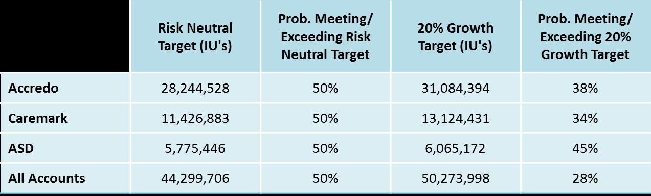 Major Accounts Probability Of Exceeding Goals
