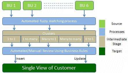 Master Data Management Team Transformed Customer Master Into Organizational Asset