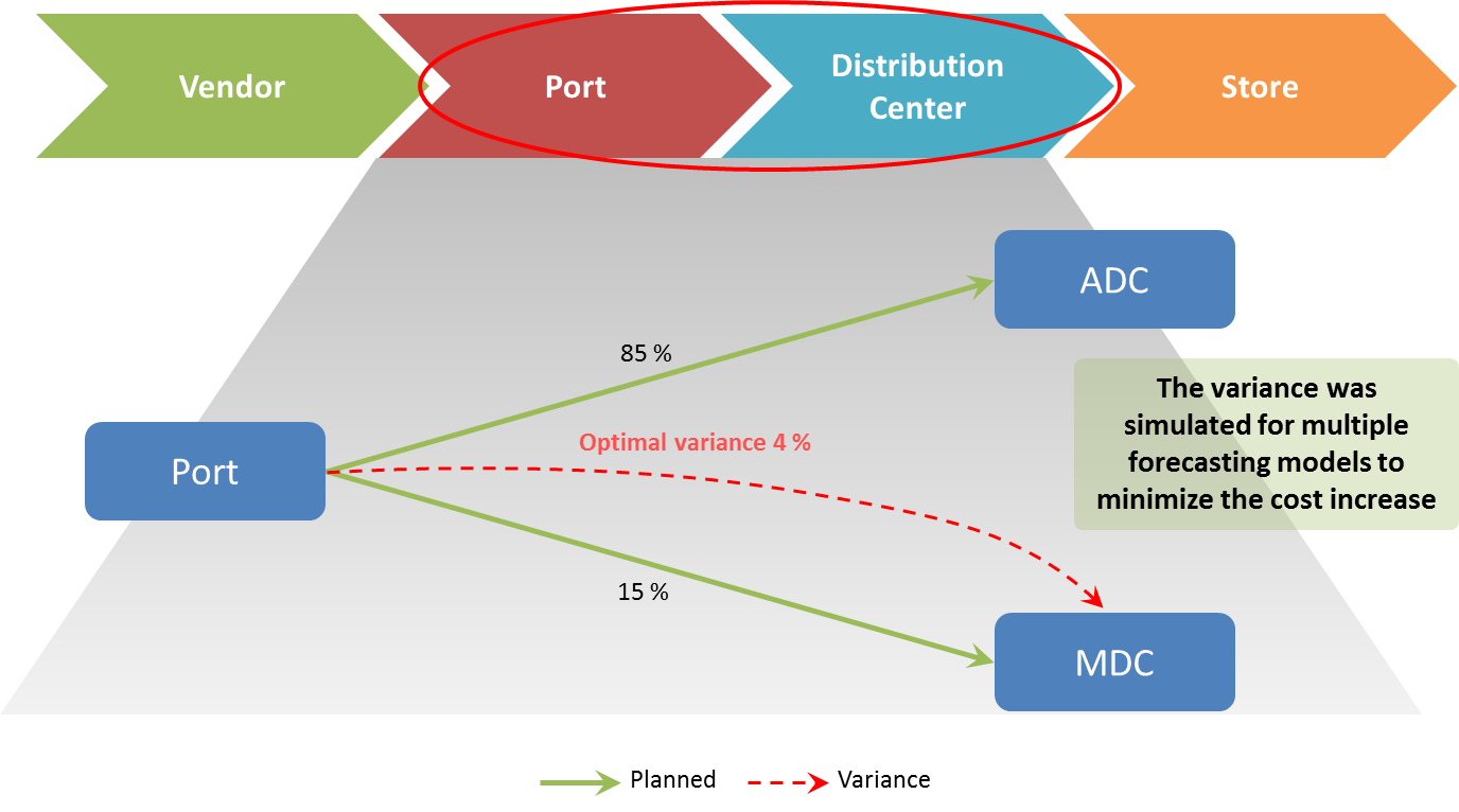 Maximize Share of Sku Distribution to Stores via Automated Distribution Centers