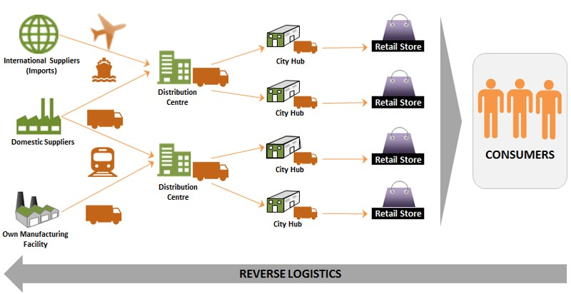 Optimizing The Reverse Logistics Network Of The Supply Chain