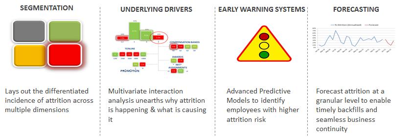 RETENTION ENHANCEMENT – DISCOVER KEY ATTRITION DRIVERS