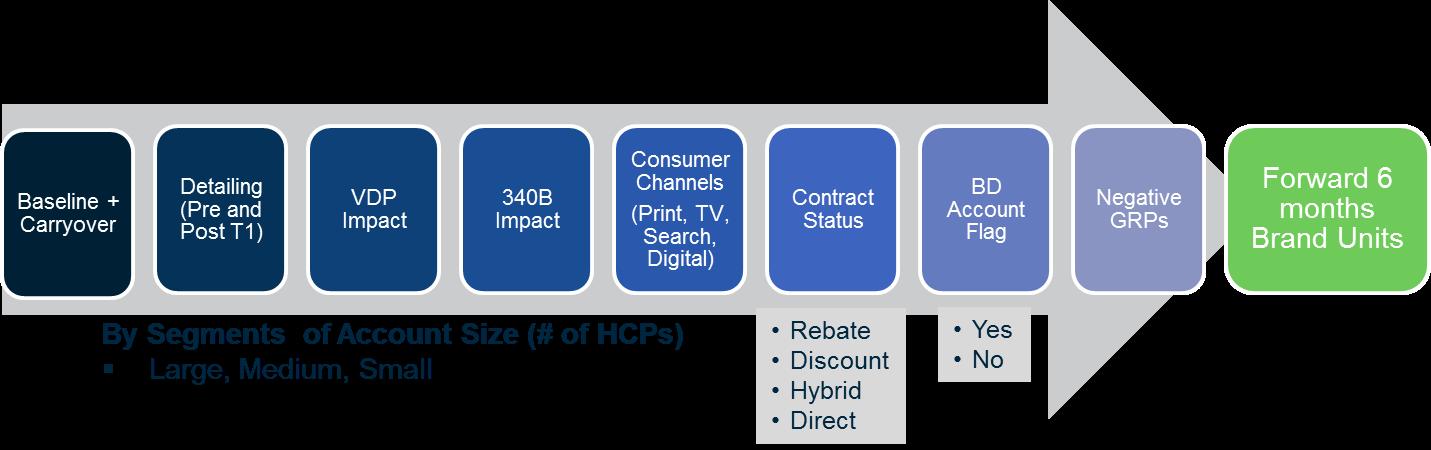 Marketing Mix Optimization For Biotechnology Organization