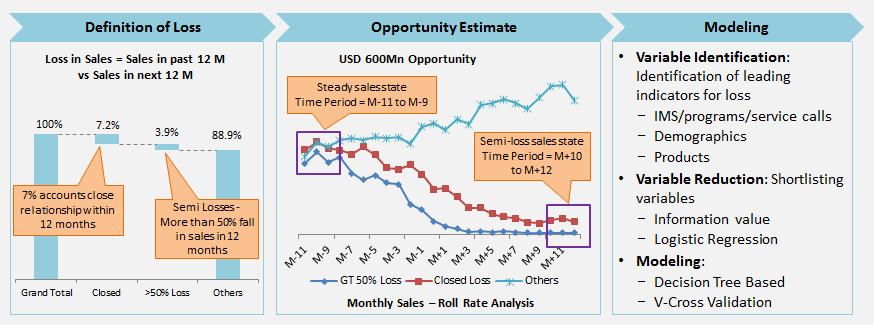 Statistical Model for Pharma Distributor to Predict Churn in Pharmacies Portfolio