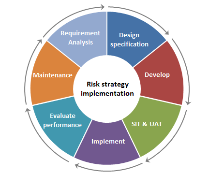 Tested Implemented Ecm Risk Strategies for European Bank