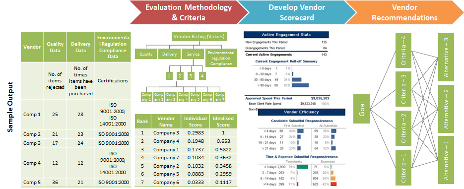 VENDOR EVALUATION FOR A LARGE HOME IMPROVEMENT RETAILER IN NORTH AMERICA
