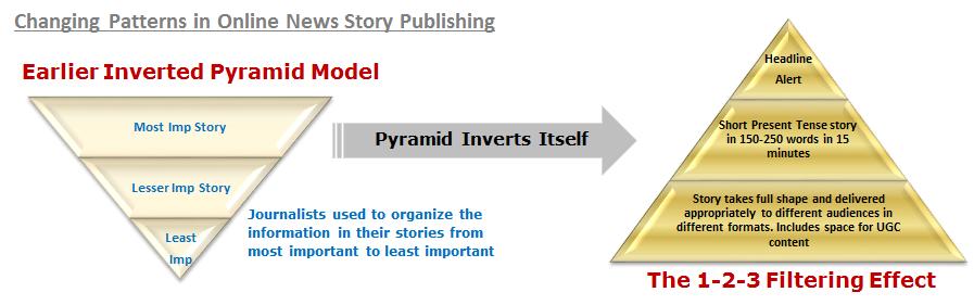 Blog_Transforming_Media_Processes_for_revenue_maximization_2