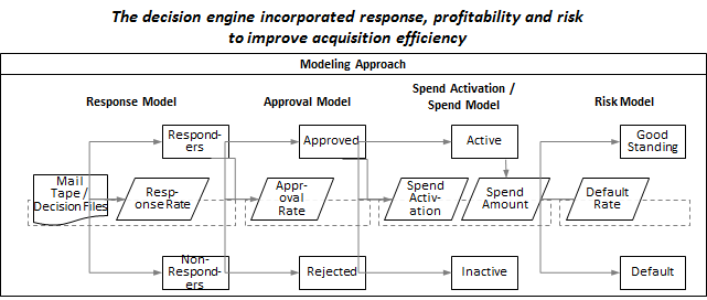 Acquisition Decision Optimization For Credit Card Issuer