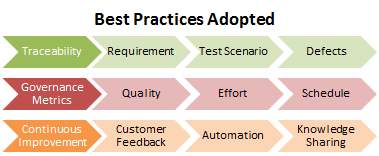 User Acceptance Testing for Telematics Player